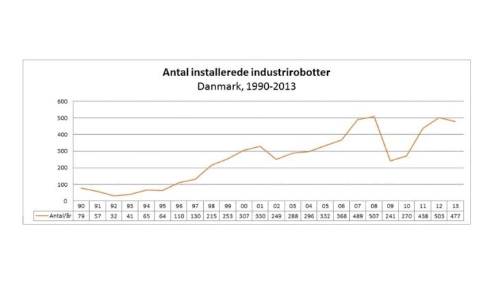 477 industrirobotter solgt i Danmark i 2013