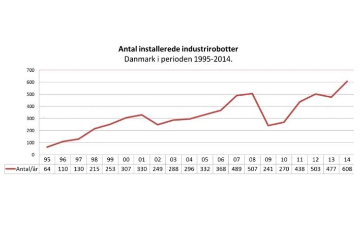 Stor stigning i antallet af robotter i dansk industri
